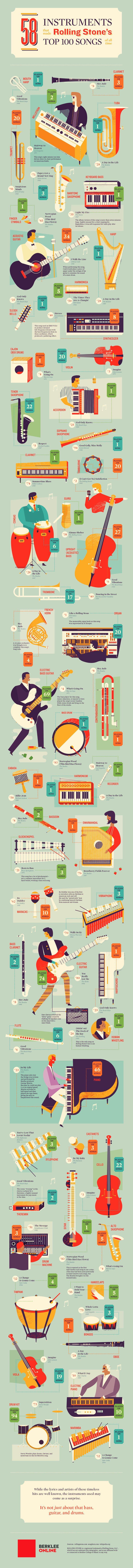 instrumenten Rolling Stones Top 100